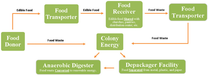 Food to Share Process